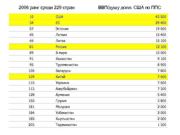 2006 ранг среди 229 стран ВВП/душу долл. США по ППС 10 США 43 500