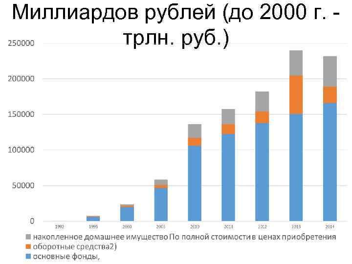 Миллиардов рублей (до 2000 г. - трлн. руб. )