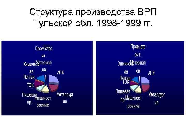 Структура производства ВРП Тульской обл. 1998 -1999 гг.