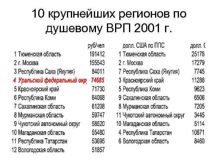 10 крупнейших регионов по душевому ВРП 2001 г.