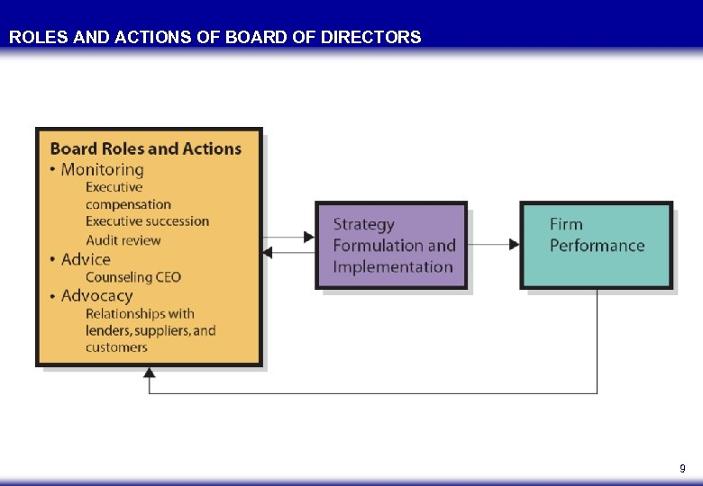 ROLES AND ACTIONS OF BOARD OF DIRECTORS 9