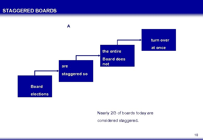 STAGGERED BOARDS A turn over the entire at once Board does not staggered so