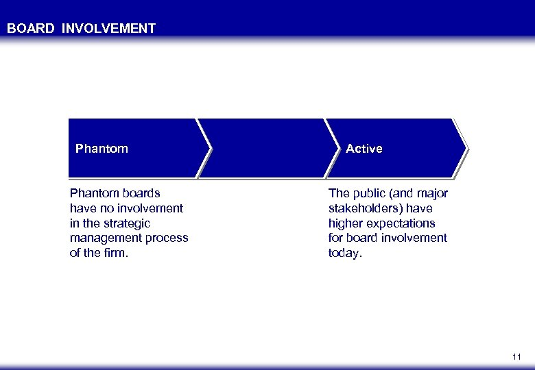 BOARD INVOLVEMENT Phantom boards have no involvement in the strategic management process of the