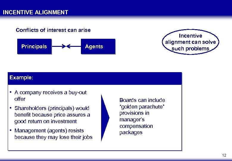INCENTIVE ALIGNMENT Conflicts of interest can arise Principals Agents Incentive alignment can solve such