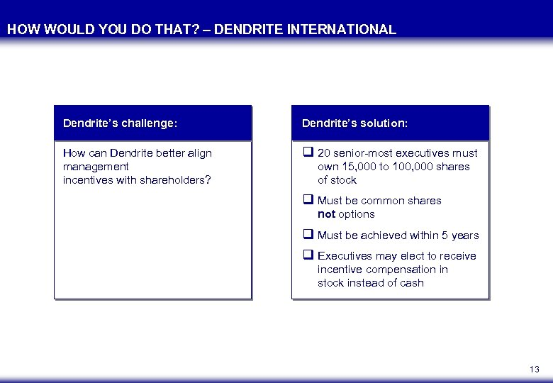 HOW WOULD YOU DO THAT? – DENDRITE INTERNATIONAL Dendrite's challenge: Dendrite's solution: How can