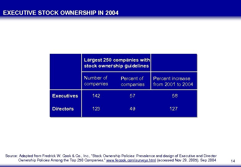 EXECUTIVE STOCK OWNERSHIP IN 2004 Largest 250 companies with stock ownership guidelines Number of