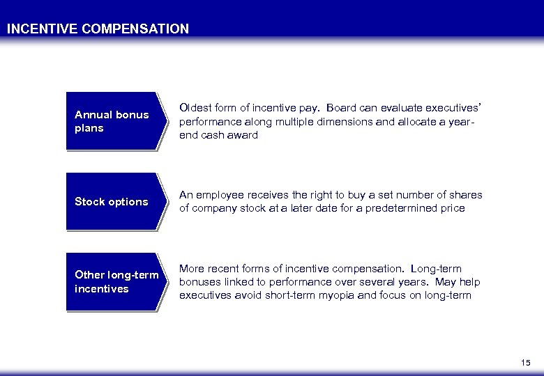 INCENTIVE COMPENSATION Annual bonus plans Oldest form of incentive pay. Board can evaluate executives'