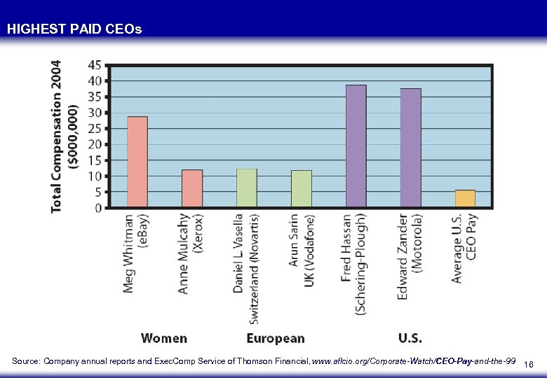 HIGHEST PAID CEOs Source: Company annual reports and Exec. Comp Service of Thomson Financial,