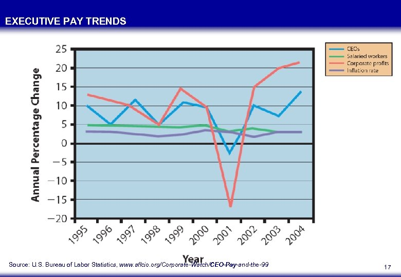 EXECUTIVE PAY TRENDS Source: U. S. Bureau of Labor Statistics, www. aflcio. org/Corporate-Watch/CEO-Pay-and-the-99 17