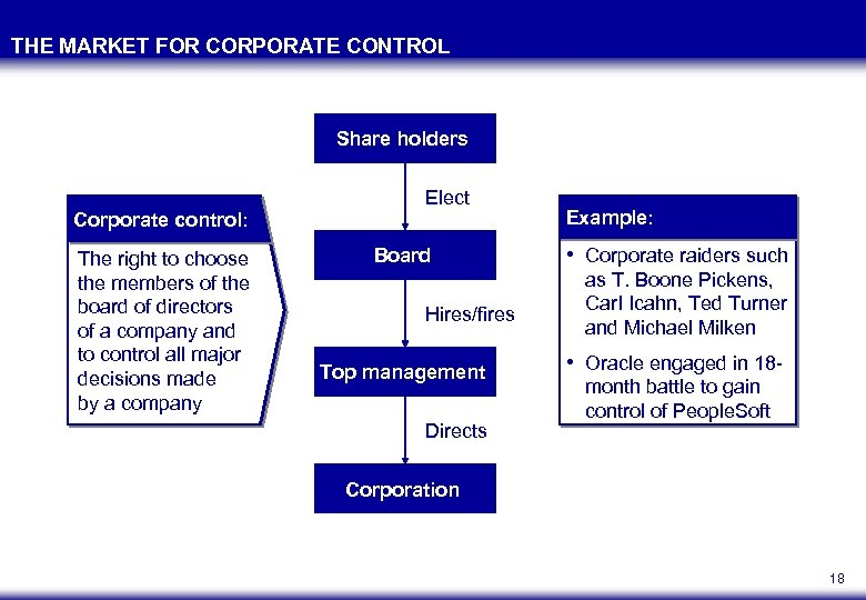 THE MARKET FOR CORPORATE CONTROL Share holders Corporate control: The right to choose the