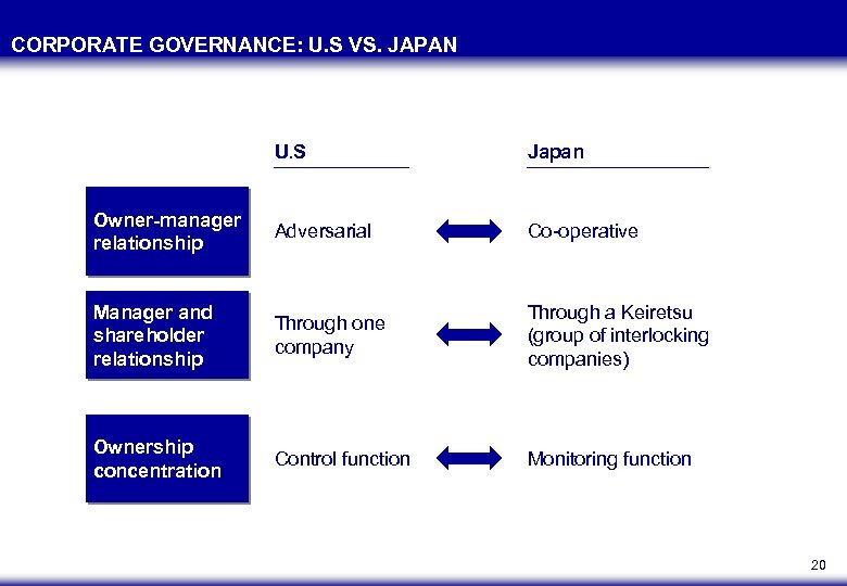 CORPORATE GOVERNANCE: U. S VS. JAPAN U. S Japan Owner-manager relationship Adversarial Co-operative Manager
