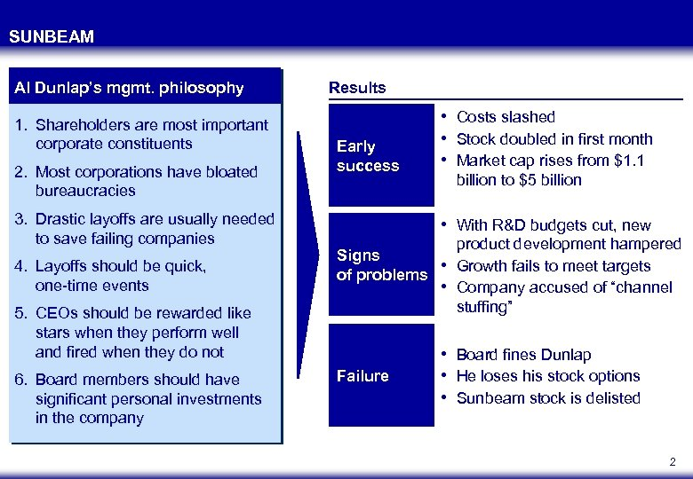 SUNBEAM Al Dunlap's mgmt. philosophy 1. Shareholders are most important corporate constituents 2. Most