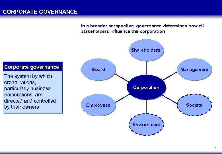 CORPORATE GOVERNANCE In a broader perspective, governance determines how all stakeholders influence the corporation:
