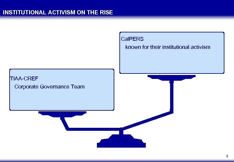 INSTITUTIONAL ACTIVISM ON THE RISE Cal. PERS known for their institutional activism TIAA-CREF Corporate