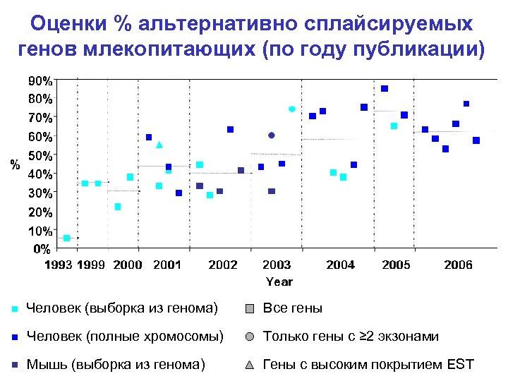 Оценки % альтернативно сплайсируемых генов млекопитающих (по году публикации) Человек (выборка из генома) Все
