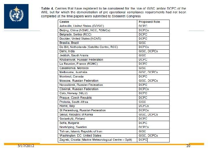 Resolution 51 (Cg-XVI) 5/17/2012 20