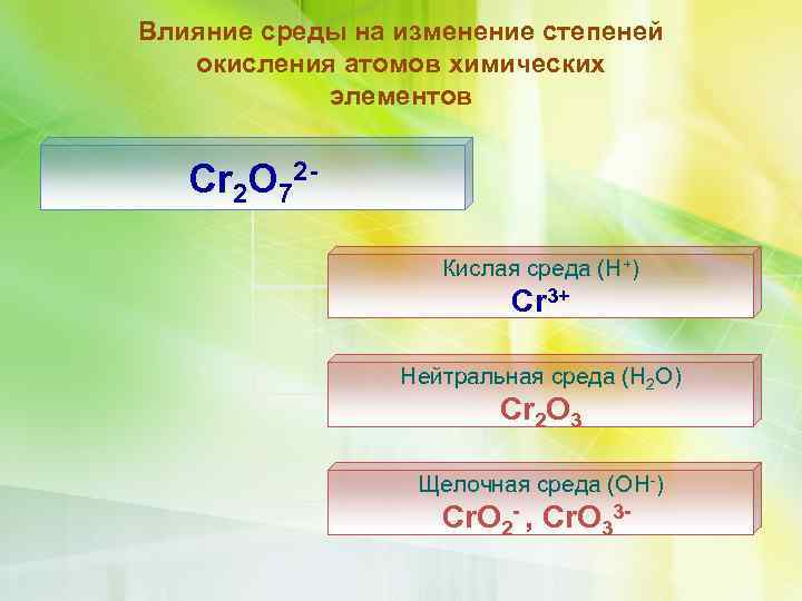 Влияние среды на изменение степеней окисления атомов химических элементов Cr 2 O 72 Кислая