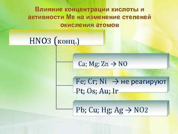 Влияние концентрации кислоты и активности Ме на изменение степеней окисления атомов HNO 3 (конц.