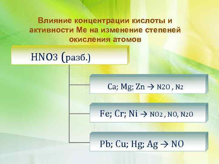 Влияние концентрации кислоты и активности Ме на изменение степеней окисления атомов HNO 3 (разб.