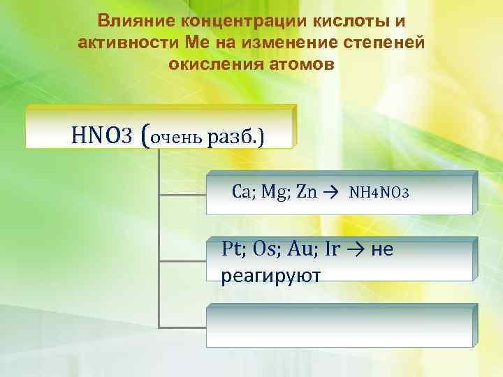 Влияние концентрации кислоты и активности Ме на изменение степеней окисления атомов HNO 3 (очень