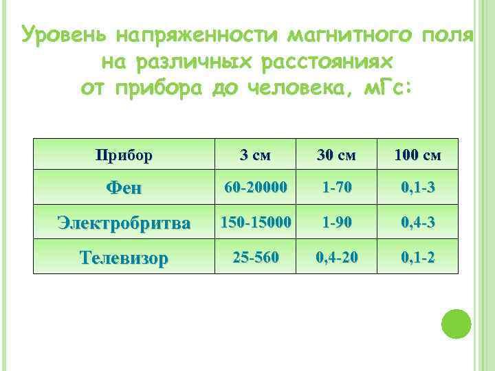 Уровень напряженности магнитного поля на различных расстояниях от прибора до человека, м. Гс: Прибор