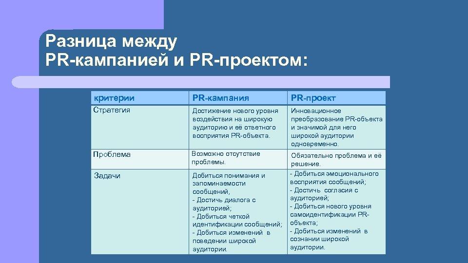 Разница между PR-кампанией и PR-проектом: критерии PR-кампания PR-проект Стратегия Достижение нового уровня воздействия на