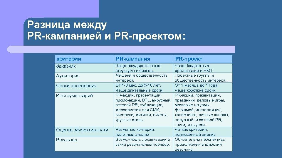 Разница между PR-кампанией и PR-проектом: критерии PR-кампания Заказчик Чаще государственные структуры и бизнес. Мишени