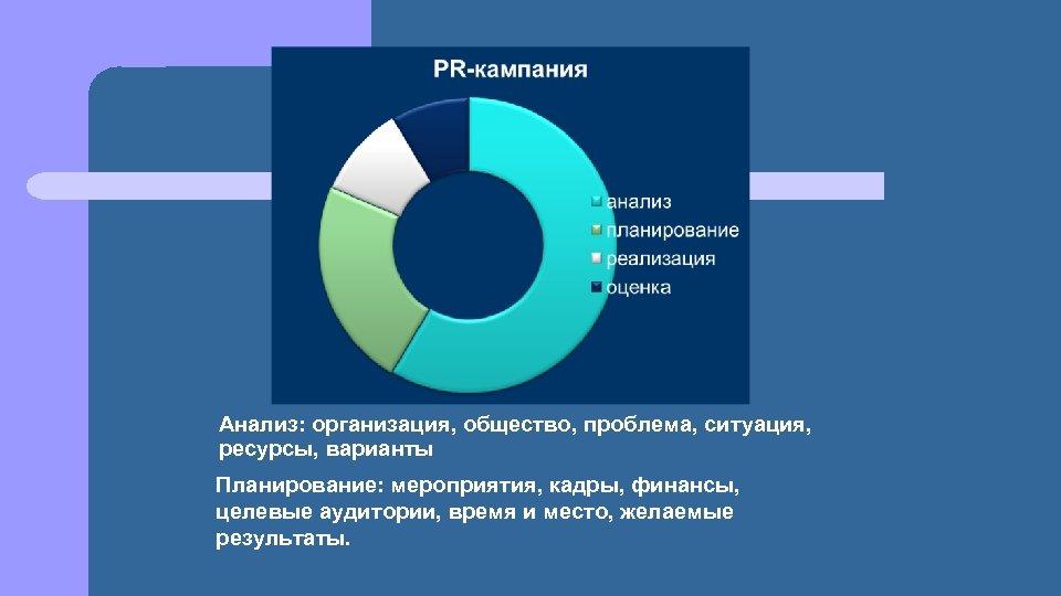 Анализ: организация, общество, проблема, ситуация, ресурсы, варианты Планирование: мероприятия, кадры, финансы, целевые аудитории, время