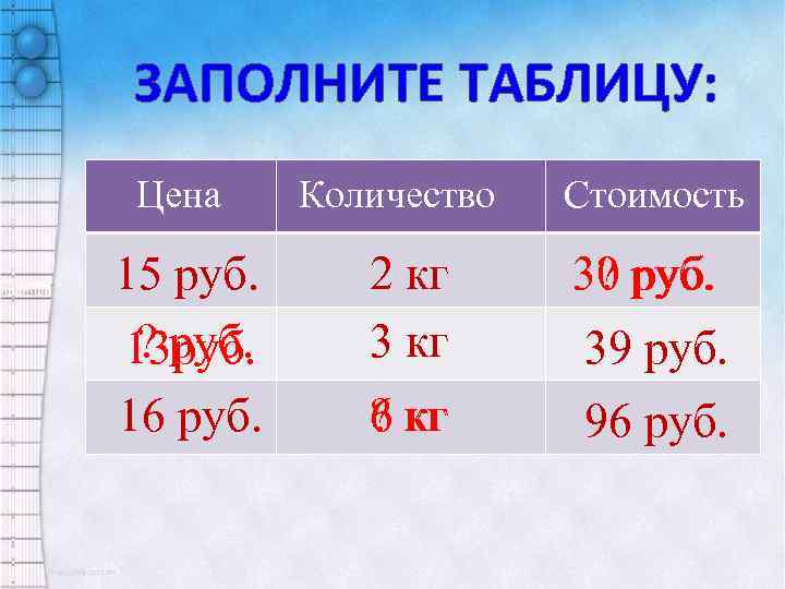 ЗАПОЛНИТЕ ТАБЛИЦУ: Цена Количество Стоимость 15 руб. ? руб. 13 руб. 2 кг 30