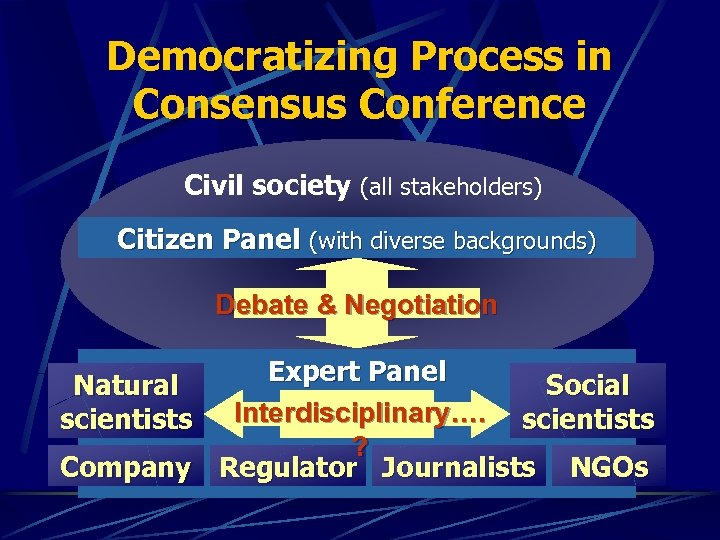 Democratizing Process in Consensus Conference Civil society (all stakeholders) Citizen Panel (with diverse backgrounds)