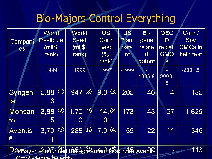Bio-Majors Control Everything World Compani Pesticide (mil$, es rank) 1999 World Seed (mil$, rank)
