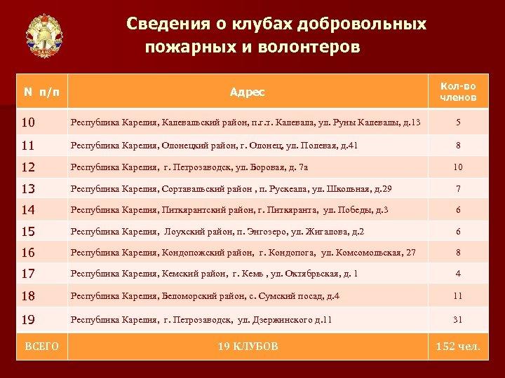 Сведения о клубах добровольных пожарных и волонтеров Адрес Кол-во членов 10 Республика Карелия, Калевальский