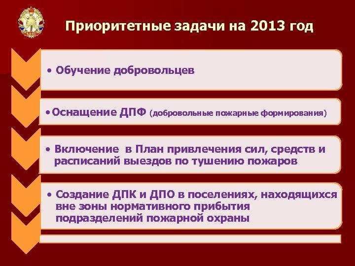 Приоритетные задачи на 2013 год • Обучение добровольцев • Оснащение ДПФ (добровольные пожарные формирования)