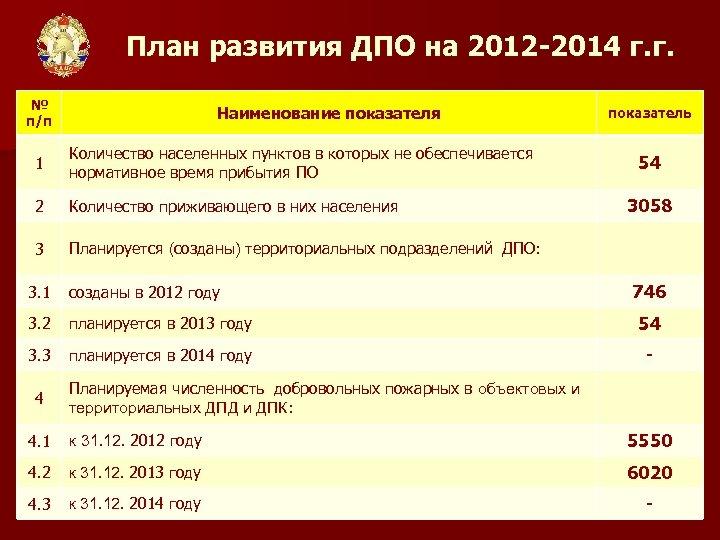 План развития ДПО на 2012 -2014 г. г. № п/п Наименование показателя 1 Количество