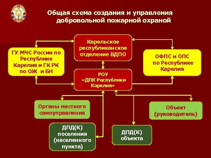 Общая схема создания и управления добровольной пожарной охраной ГУ МЧС России по Республике Карелия