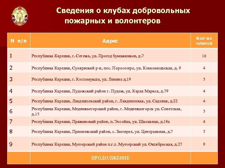 Сведения о клубах добровольных пожарных и волонтеров N п/п Адрес Кол-во членов 1 Республика