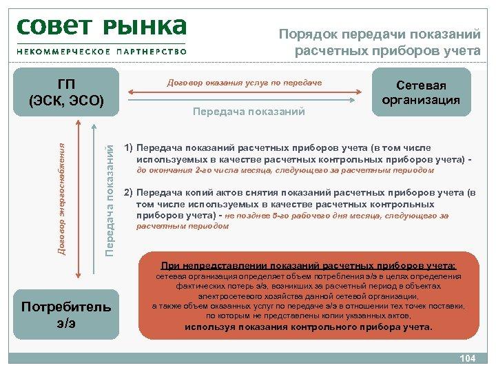 Порядок передачи показаний расчетных приборов учета Передача показаний Договор энергоснабжения ГП (ЭСК, ЭСО) Договор