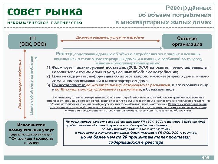 Реестр данных об объеме потребления в мноквартирных жилых домах Договор оказания услуг по передаче