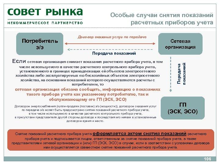 Особые случаи снятия показаний расчетных приборов учета Потребитель э/э Договор оказания услуг по передаче