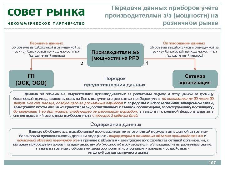 Передачи данных приборов учета производителями э/э (мощности) на розничном рынке Передача данных Согласование данных