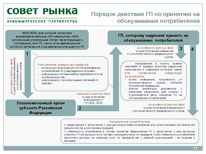 Порядок действий ГП по принятию на обслуживание потребителей ЭСК (ЭСО), для которой наступили вышеперечисленные