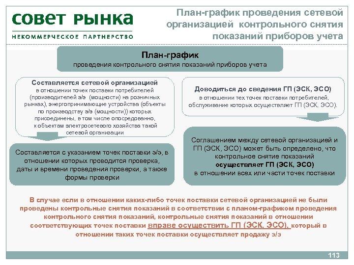 План-график проведения сетевой организацией контрольного снятия показаний приборов учета План-график проведения контрольного снятия показаний