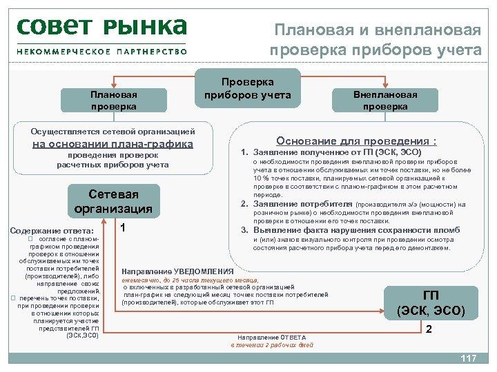 Плановая и внеплановая проверка приборов учета Плановая проверка Проверка приборов учета Осуществляется сетевой организацией