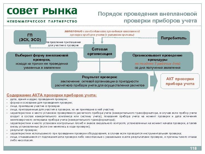 Порядок проведения внеплановой проверки приборов учета ГП (ЭСК, ЭСО) заявление о необходимости проведения внеплановой