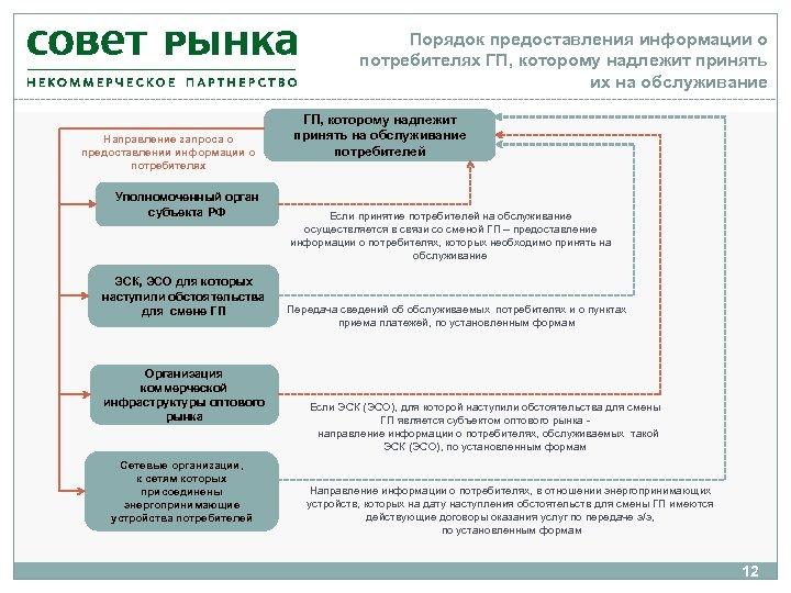 Порядок предоставления информации о потребителях ГП, которому надлежит принять их на обслуживание Направление запроса