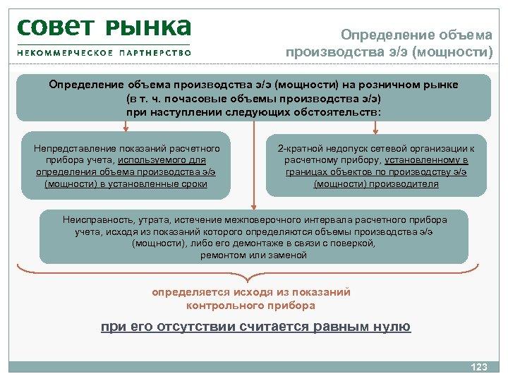 Определение объема производства э/э (мощности) на розничном рынке (в т. ч. почасовые объемы производства