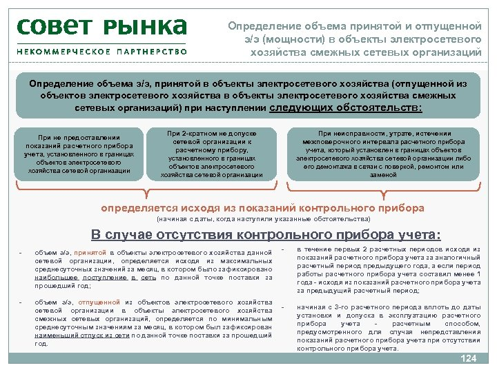 Определение объема принятой и отпущенной э/э (мощности) в объекты электросетевого хозяйства смежных сетевых организаций