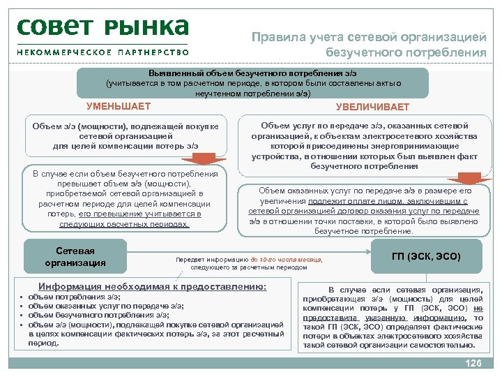 Правила учета сетевой организацией безучетного потребления Выявленный объем безучетного потребления э/э (учитывается в том