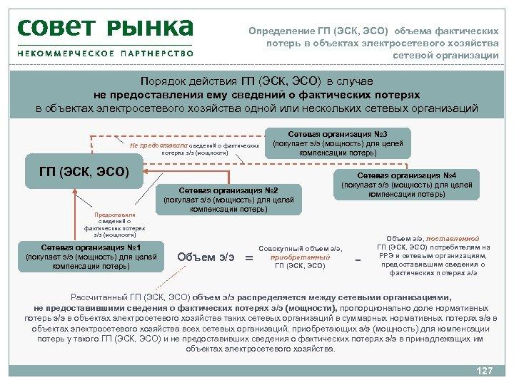 Определение ГП (ЭСК, ЭСО) объема фактических потерь в объектах электросетевого хозяйства сетевой организации Порядок
