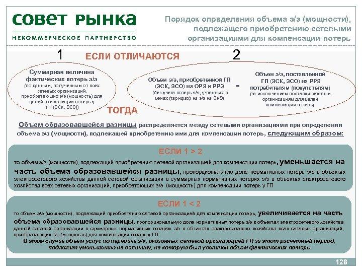 Порядок определения объема э/э (мощности), подлежащего приобретению сетевыми организациями для компенсации потерь 1 ЕСЛИ